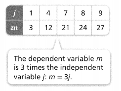 Envision Math Common Core Grade 6 Answers Topic 4 Represent And Solve Equations And Inequalities 81