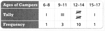 Envision Math Common Core Grade 6 Answers Topic 8 Display, Describe, And Summarize Data 97