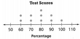 Envision Math Common Core Grade 6 Answers Topic 8 Display, Describe, And Summarize Data 98