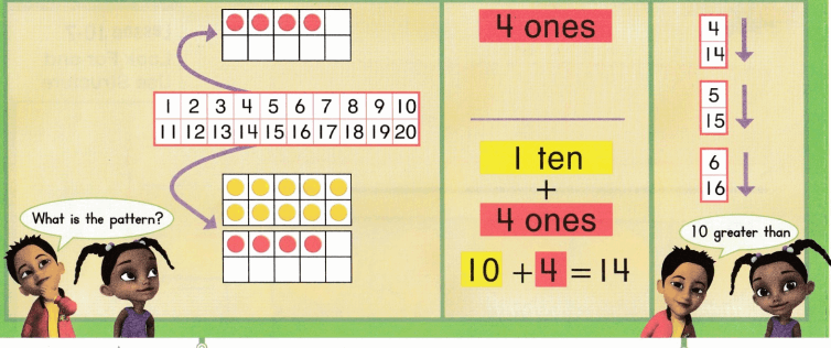 Envision Math Common Core Grade K Answers Topic 10 Compose and Decompose Numbers 11 to 19 9.2